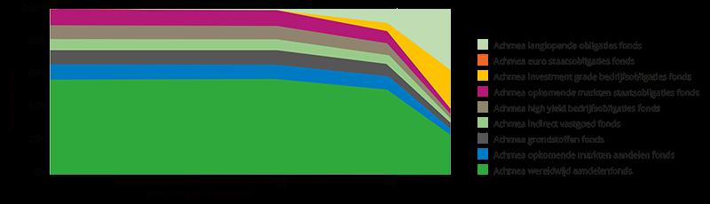 grafiek life cycle  dynamisch