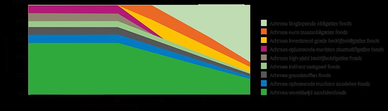 grafiek life cycle gemiddeld